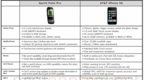 AT&T slams Pre in internal document